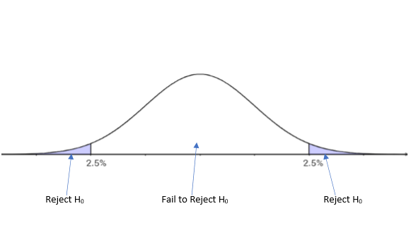 Statistical Paradigms - Bayesian and Frequentist - Degrees
